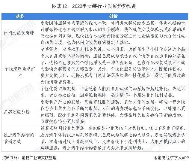 2020年中国女装行业全景图